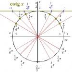 karta-goniometricke-funkce-na-jednotkove-kruznici-04